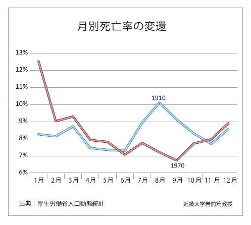 月別死亡率の変遷_第5回