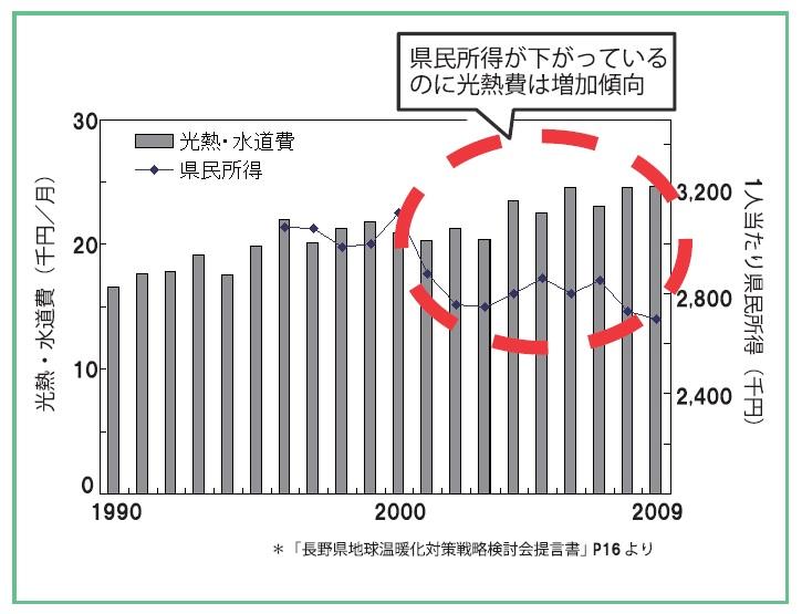 (グラフ)県民所得と光熱・水道費_第1回