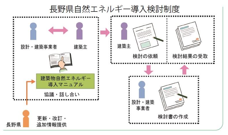 長野県自然エネルギー導入検討制度_第6回