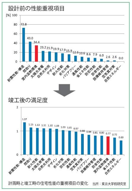 計画時と竣工時の住宅性能の重視項目の変化_第11回