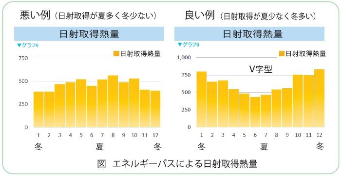 エネルギーパスによる日射取得熱量_第17回図1