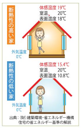 体感温度の違い_第18回