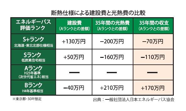断熱仕様による建設費と光熱費の比較_第14回