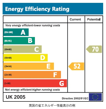 イギリスの省エネ性能表示の例_第21回