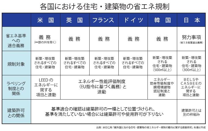 各国における住宅・建築物の省エネ規制_第20回