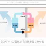 エアコンの最適容量(COP)分析 — エネルギーパスの新機能 その1
