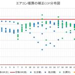 エアコンの最適容量(COP)分析 — エネルギーパスの新機能 その2